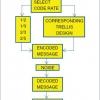 شبیه سازی تصحیح خطا در ارتباط داده با متلب