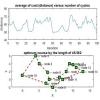 حل مساله tsp به کمک الگوریتم بهینه سازی مورچگان با متلب