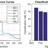 شبیه سازی بهینه ساز bbo برای آموزش پرسپترون چند لایه mlp با متلب
