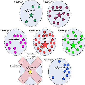 شبیه سازی الگوریتم رقابتی استعماری (cca) با متلب
