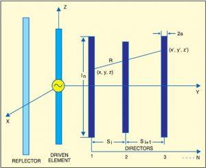 شبیه سازی طراحی و تحلیل آنتن با متلب