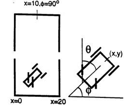 شبیه سازی مسئله Truck Backer-Upper با منطق فازی با متلب