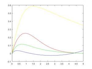 شبیه سازی انتقال حرارت همرفت با متلب