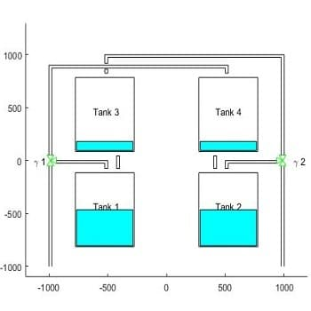 شبیه سازی کنترل غیرخطی سیستم چهار مخزن با متلب