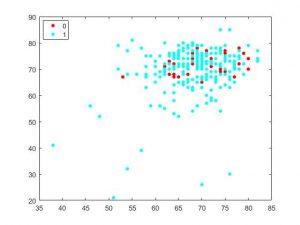 شبیه سازی الگوریتم K نزدیک ترین همسایه با متلب