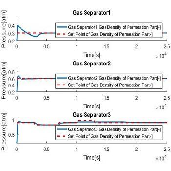 شبیه سازی کنترل PID و پیش بین برای واحد جداسازی گاز با متلب
