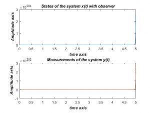 شبیه سازی کنترل بازخورد در یک سیستم خطی با متلب
