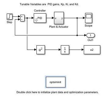 بهینه سازی کنترلر PID با استفاده از الگوریتم غذایابی باکتری در متلب