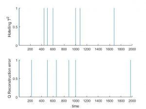 شبیه سازی مقاله تقسیم بندی فازی سری های زمانی چند متغیره با متلب
