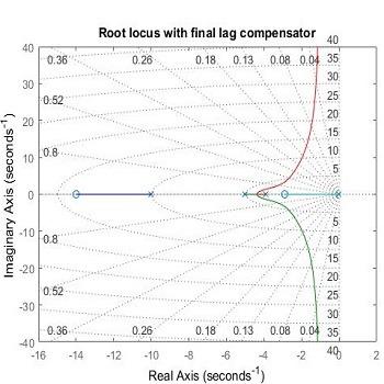 شبیه سازی کنترل سرعت موتور DC با استفاده از جبران ساز تاخیر و PID با متلب