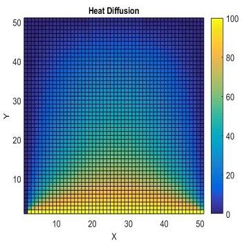 حل معادله انتشار گرما دو بعدی به روش تفاضل محدود با متلب