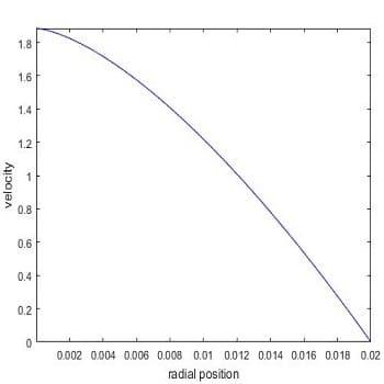 شبیه سازی پروفیل سرعت جریان آرام سیال در لوله با متلب
