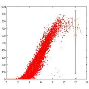شبیه سازی مقاله منحنی توان توربین بادی با متلب
