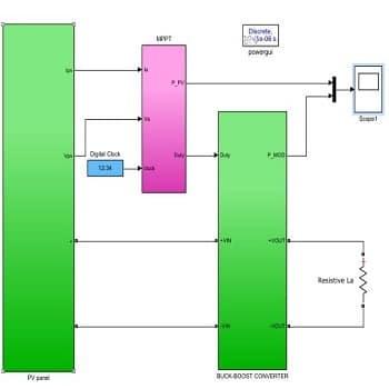 شبیه سازی PV و الگوریتم MPPT با متلب