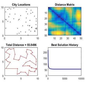 شبیه سازی حل مسئله فروشنده دوره گرد با الگوریتم ژنتیک با متلب