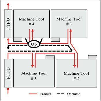 تحقیق سیستم های تولید سلولی