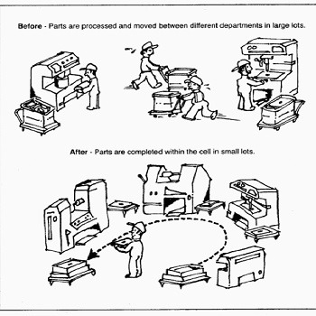 پاورپوینت آماده سیستم تولید سلولی CMS