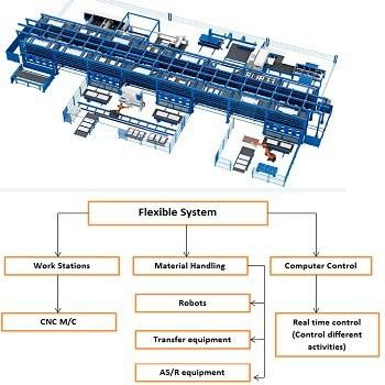 تحقیق سیستم تولید انعطاف پذیر FMS