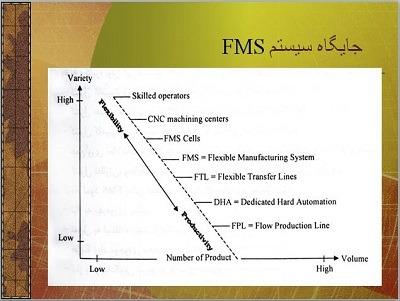 پاورپوینت آماده سیستم تولید انعطاف پذیر FMS