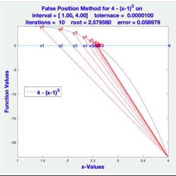 حل معادله به روش های مختلف در متلب