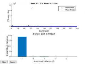 شبیه سازی پخش بار بهینه با الگوریتم ژنتیک در متلب