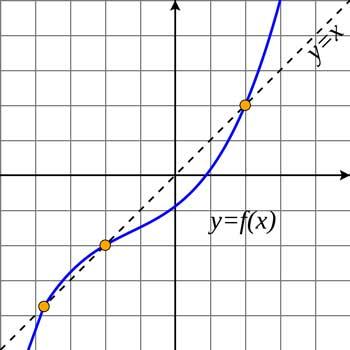حل معادله به روش تکرار ساده در متلب