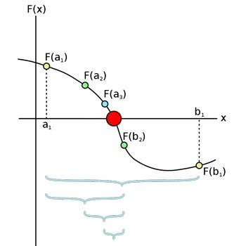 حل معادله به روش تنصیف (دو بخشی) در متلب
