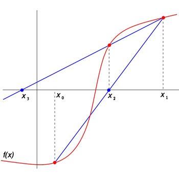 حل معادله به روش سکانت در متلب