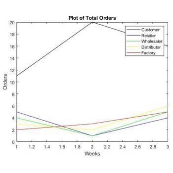 شبیه سازی اثر شلاق چرمی در زنجیره تامین با متلب