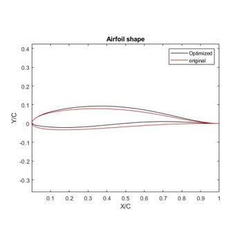 بهینه سازی آیرودینامیکی سطح مقطع ایرفویل با الگوریتم ژنتیک در متلب