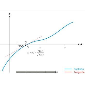 حل معادله به روش نیوتن رافسون در متلب