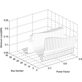 جایابی بهینه منابع تولید پراکنده در متلب