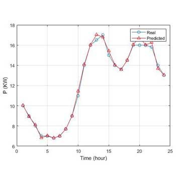 شبیه سازی پیش بینی توان با استفاده از ANFIS در متلب