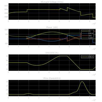 شبیه سازی سیستم مدیریت بهینه انرژی (EMS) میکروگرید در متلب