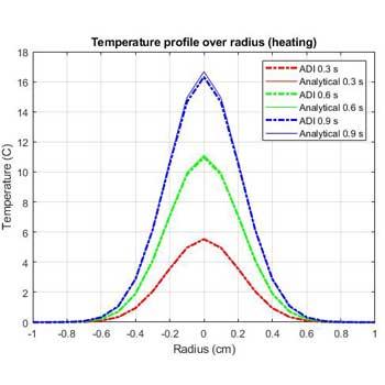حل عددی معادله انتقال حرارت سه بعدی در متلب