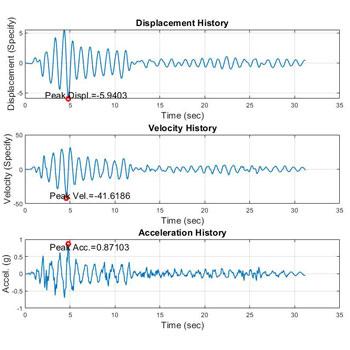 شبیه سازی پاسخ سیستم یک درجه آزادی به زلزله با روش نیومارک در متلب