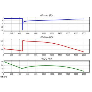 شبیه سازی شارژ و دشارژ باتری با کنترل حالت شارژ (SOC) در متلب