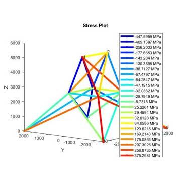 آنالیز المان محدود (FEA) خرپا دو بعدی و سه بعدی در متلب