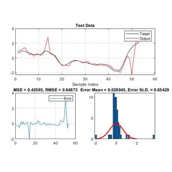 شبیه سازی پیش بینی سری های زمانی با استفاده از ANFIS در متلب