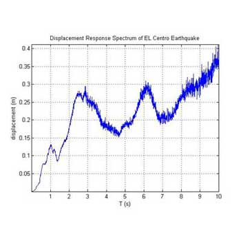 شبیه سازی طیف پاسخ زلزله در متلب