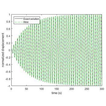 شبیه سازی حل دقیق سیستم یک درجه آزادی در متلب