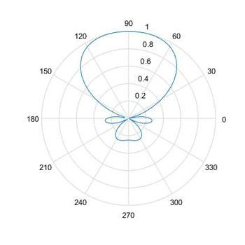 شبیه سازی آرایه آنتن خطی دو بعدی در متلب