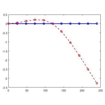 شبیه سازی حل تیر به روش المان محدود در متلب