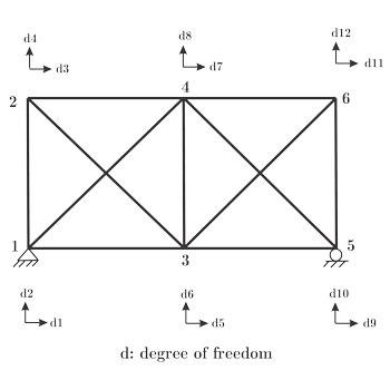 شبیه سازی حل خرپا دو بعدی (2D) در متلب