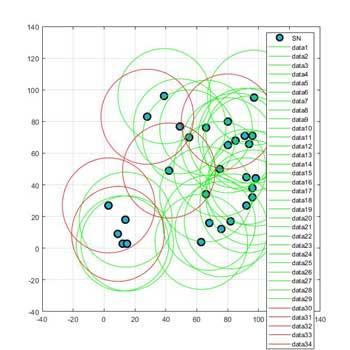 شبیه سازی استقرار شبکه حسگر بی سیم در متلب
