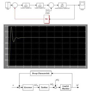 شبیه سازی کنترل کننده PID فرکانس بار سیستم های قدرت چند منطقه ای در متلب