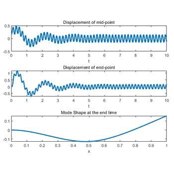 شبیه سازی ارتعاش آزاد تیر به روش المان محدود و نیومارک (Newmark) در متلب