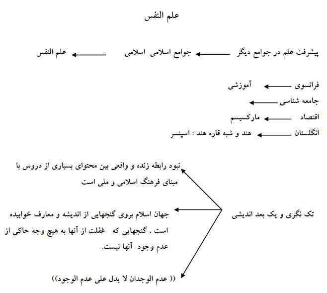 Image result for علم النفس از دیدگاه دانشمندان اسلامی یعنی چه